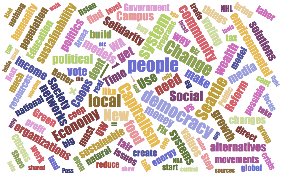 Word cloud of audience comments