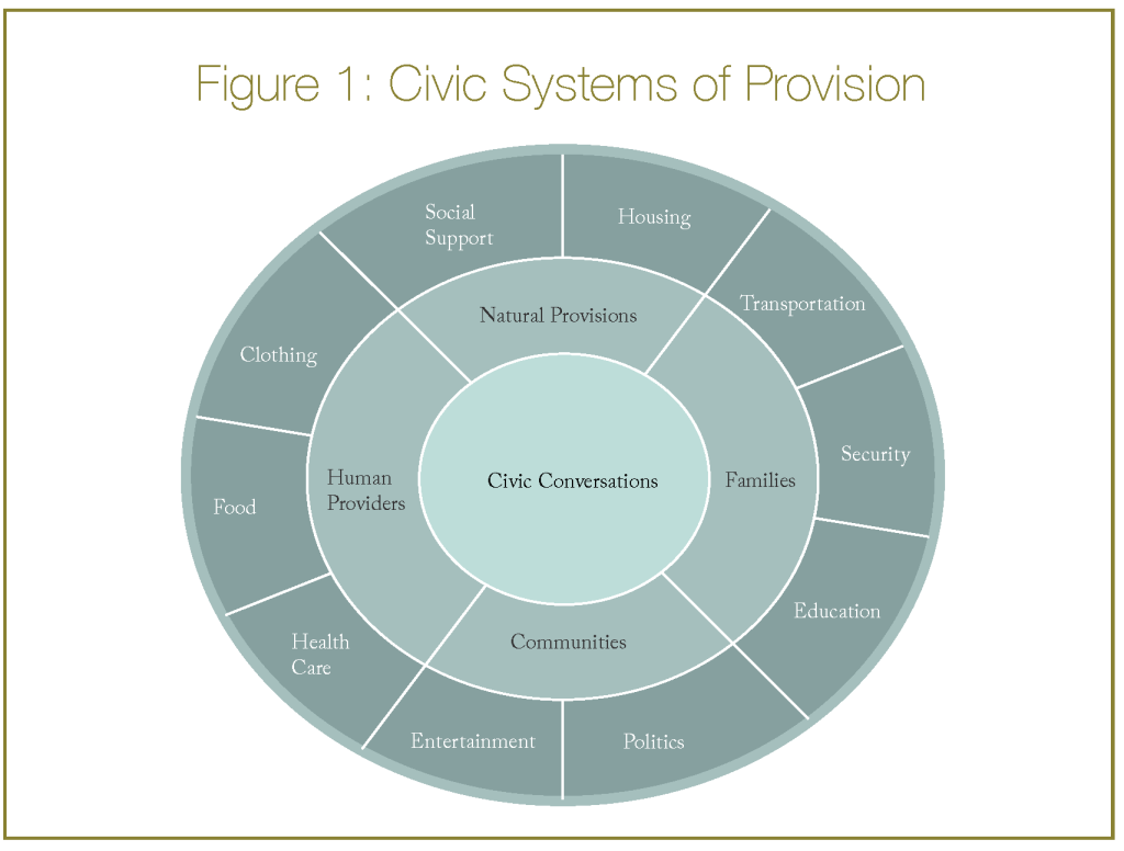 A civic economy of provisions image pooptronica Choice Image