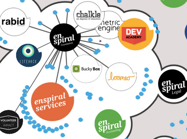 The Enspiral Network supports and connects a number of innovative efforts in social enterprise software development.