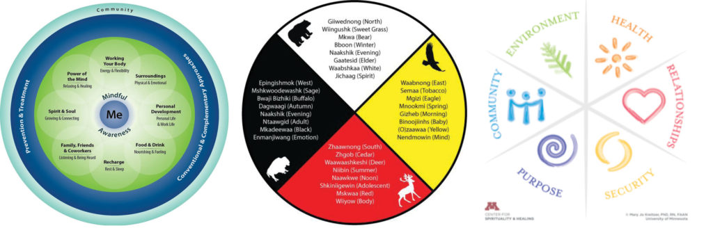 Whole Health Model – Veteran's Administration * Ojibwe Medicine Wheel * Well-Being Model – University of Minnesota Center for Spirituality and Healing