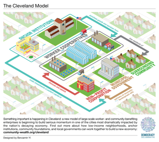 An isometric view of city elements, with a worker cooperative complex supported by the purchasing and capital flows from public and nonprofit entities, creating benefits like jobs for the surrounding community.