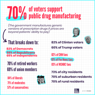 70% of voters support public drug manufacturing