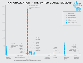 A chart summarizing the frequency of nationalizations in the US